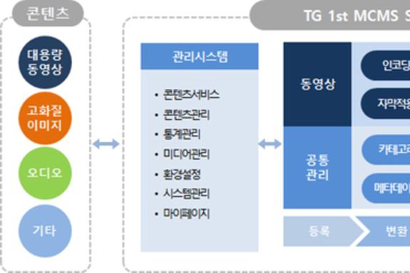 티젠소프트, 멀티미디어 콘텐츠 통합관리 시스템(TG 1st MCMS) 출시